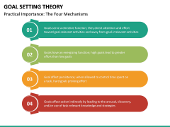 Goal Setting Theory PPT Slide 19