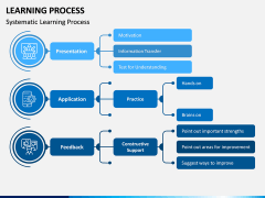 Learning Process PPT Slide 6