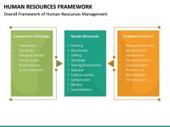 Human Resources Framework PPT Slide 18