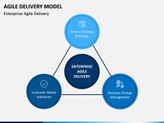 Agile Delivery Model PPT Slide 4