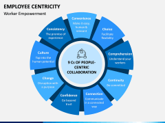 Employee Centricity PPT Slide 1