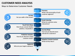 Customer Need Analysis PPT Slide 4