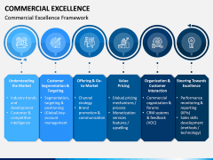 Commercial Excellence PPT Slide 1