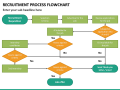 Recruitment Process Flowchart PPT Slide 5