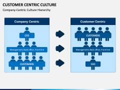 Customer Centric Culture PPT Slide 5