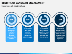 Benefits of Candidate Engagement PPT Slide 2