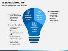 HR Transformation PPT Slide 3
