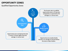 Opportunity Zones PPT Slide 4