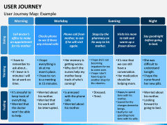 User Journey PPT Slide 8