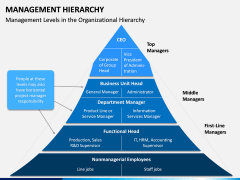 Management Hierarchy PPT Slide 2