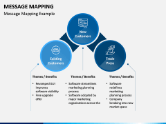 Message Mapping PPT Slide 2