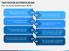 Two Factor Authentication PPT Slide 3