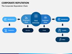 Corporate Reputation PPT Slide 8