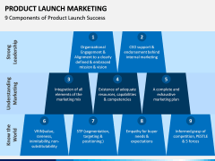 Product Launch Marketing PPT Slide 6