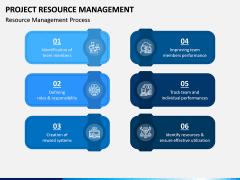 Project Resource Management PPT Slide 1