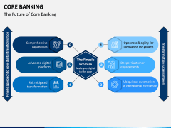 Core Banking PPT Slide 2