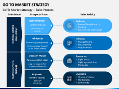 Go To Market Strategy PPT Slide 8