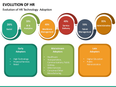 Evolution of HR PPT Slide 10