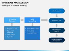 Materials Management PPT Slide 10