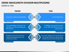 DWDM PPT Slide 7