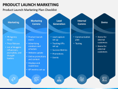 Product Launch Marketing PPT Slide 2