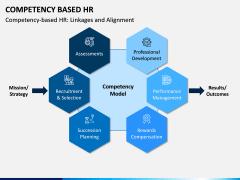 Competency Based HR PPT Slide 6