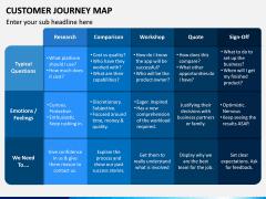 Customer Journey Maps PPT Slide 7