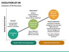 Evolution of HR PPT Slide 15