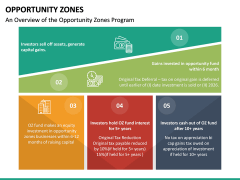 Opportunity Zones PPT Slide 18