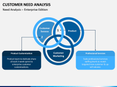 Customer Need Analysis PPT Slide 2