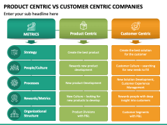 Product Centric Vs Customer Centric Companies PPT Slide 2