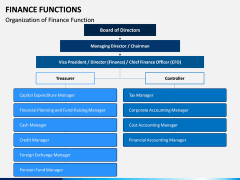 Finance Functions PPT Slide 9