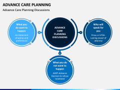 Advance Care Planning PPT Slide 7