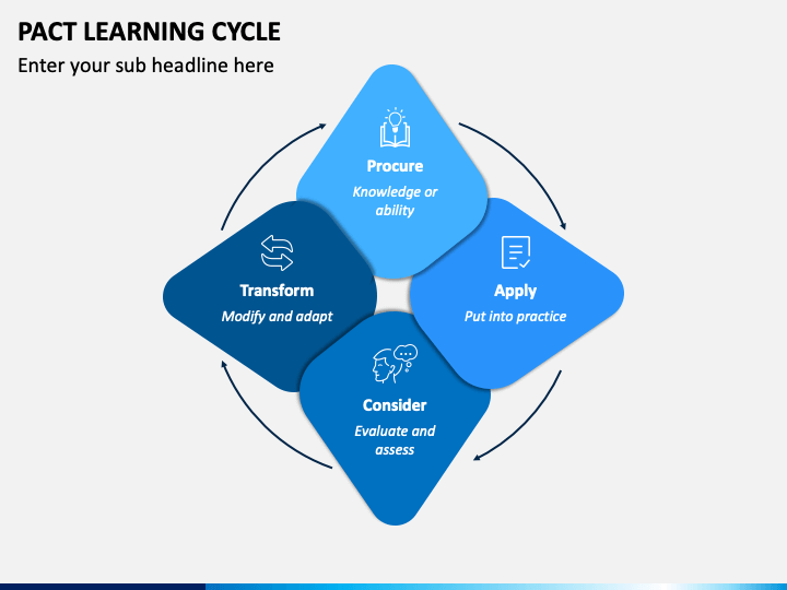 Pact Learning Cycle PPT Slide 1
