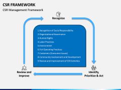 CSR Framework PPT Slide 2