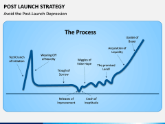 Post Launch Strategy PPT Slide 7