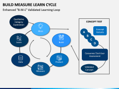Build Measure Learn Cycle PPT Slide 6