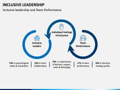 Inclusive Leadership PPT Slide 4