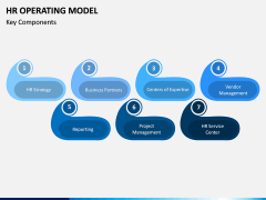 HR Operating Model PPT Slide 3