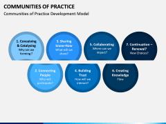 Communities of Practice PPT Slide 7