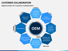 Customer Collaboration PPT Slide 7