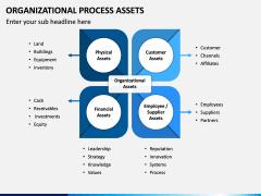 Organizational Process Assets PPT Slide 4