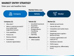 Market Entry Strategy PPT Slide 14