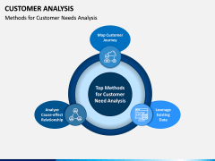 Customer Analysis PPT Slide 6