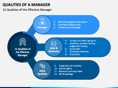 Qualities of Manager PPT Slide 3
