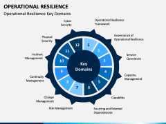 Operational Resilience PPT Slide 2