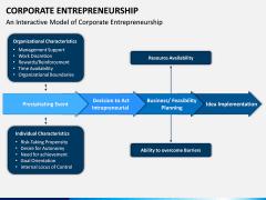 Corporate Entrepreneurship PPT Slide 6