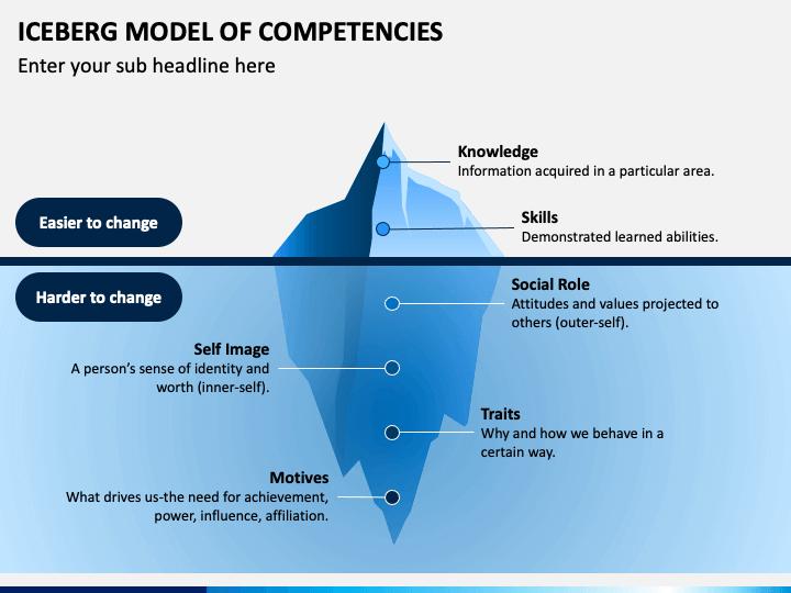 Iceberg Model of Competencies PPT Slide 1