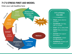 7 C's Stress First-Aid Model PPT Slide 2