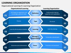 Learning Organization PPT Slide 5